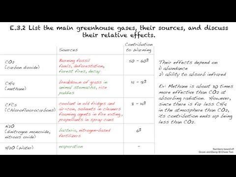 E.3.2 - List the main greenhouse gases, their sources, and discuss their relative effects