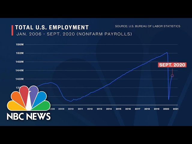 Trump's Economic Report Card On The Stock Market, GDP And Jobs | NBC News NOW