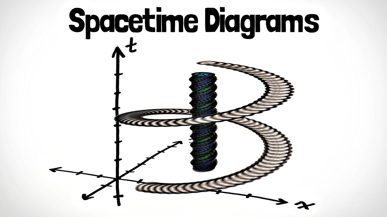 Spacetime    Diagrams         Special       Relativity    Ch 2  YouTube