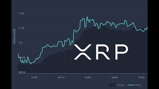 XRP Price Up 5% And Treasurers At Banks Love Ripple 's ODL Solution