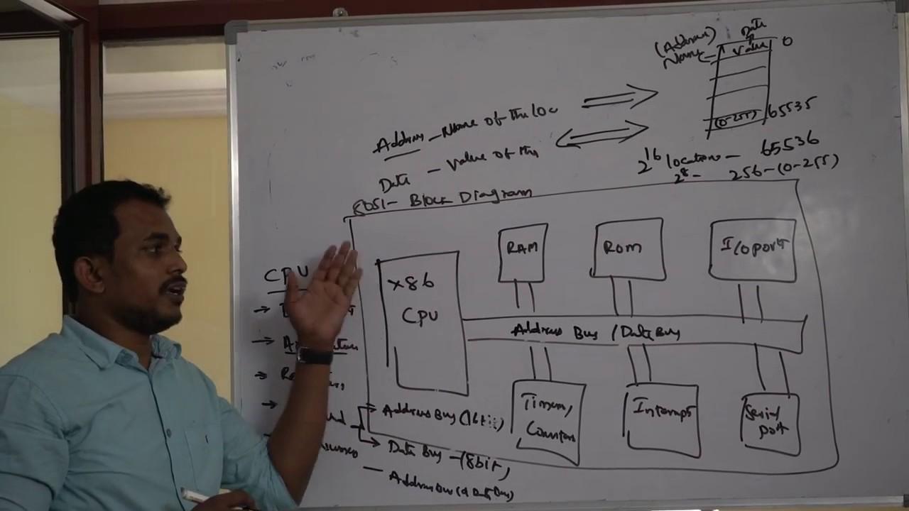 8051 Micro Controller Block Diagram And Explanation Youtube Microcontroller