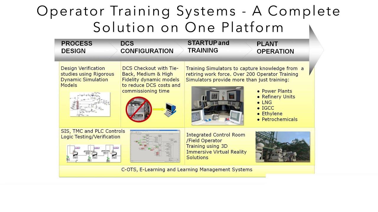 SimSci Simulation & Training Solutions
