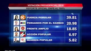 ONPE al 100%: Fuerza Popular con 39.81%, PPK logra 20.98%