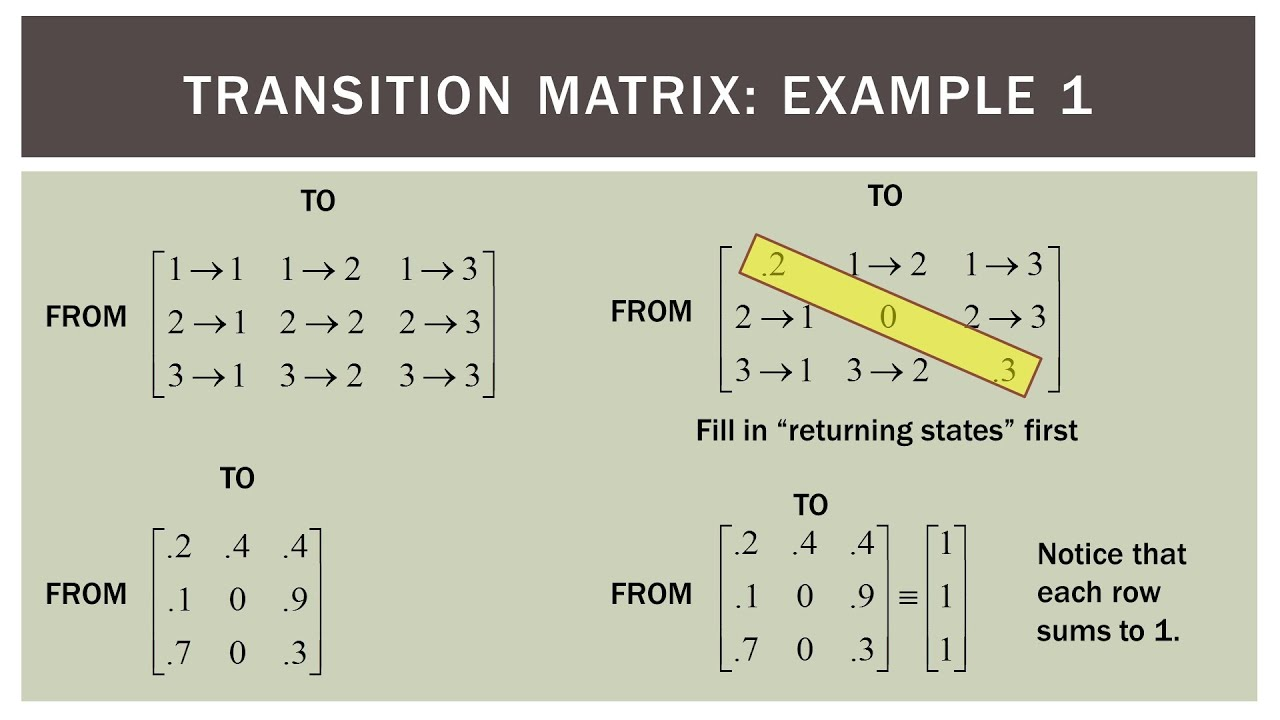 Finite Math  Markov Transition Diagram To Matrix Practice