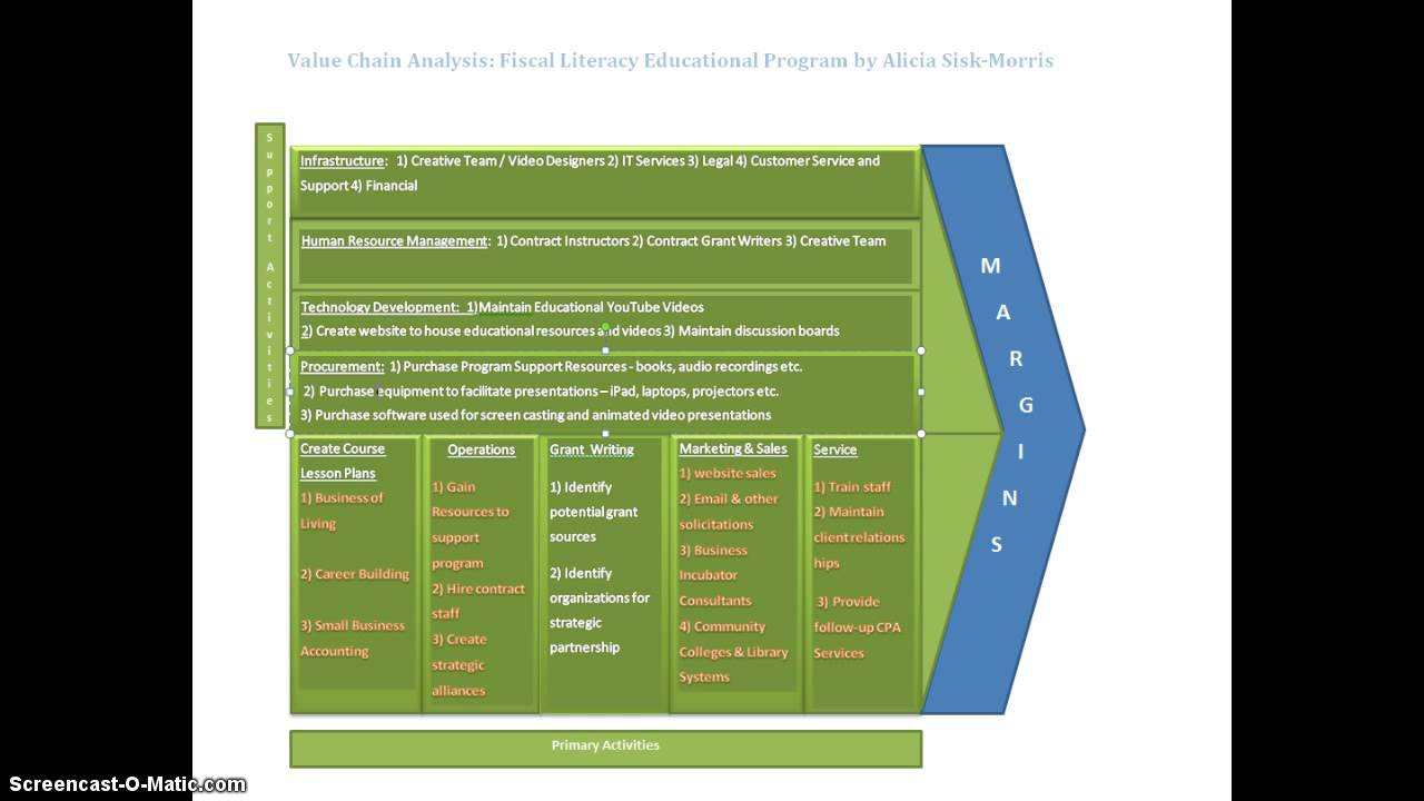 disney studio entertainment value chain analysis Below is an essay on disney value chain from anti essays studio entertainment advantages of extending value chains value chain analysis.