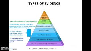 Evidence-Based Practice: A Pyramid of Evidence
