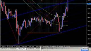 Live Forex News Trading Example - UK Retail Sales
