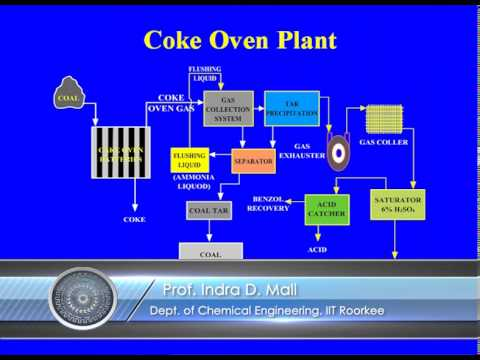 Mod-02 Lec-02 Coal carbonization and Coke oven plant