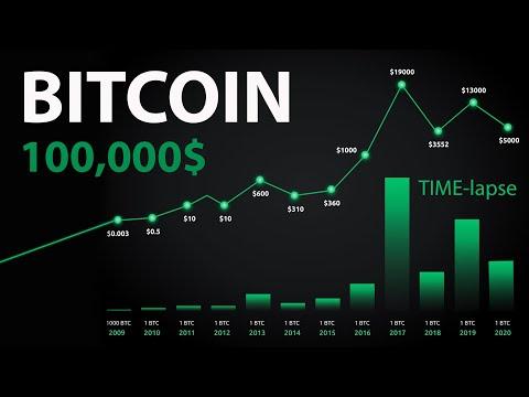 Курс Биткоина за 10 лет. Bitcoin за $100,000  уже не фантастика! Цена Биткоина с 2010-2020