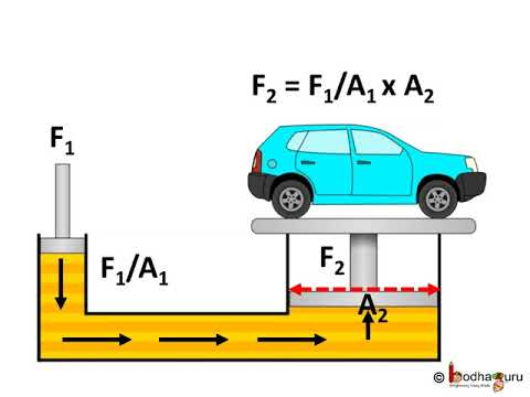 Physics - Application of Pascal's Law in Hydraulics -English