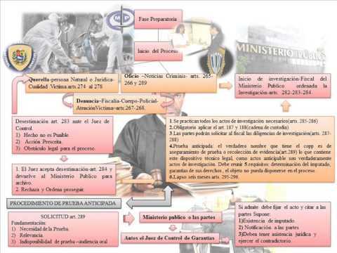 historia y evolucion del derecho procesal penal - YouTube