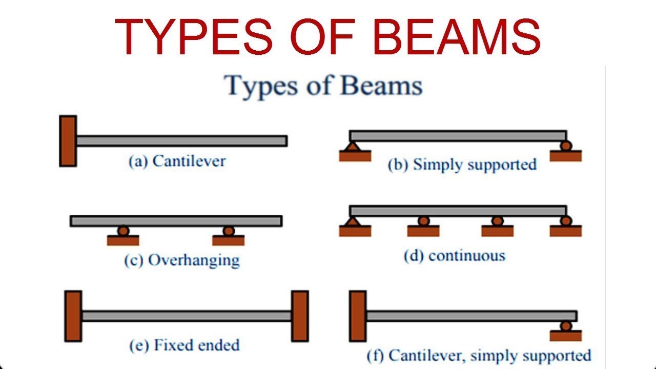 Types Of Beam With Diagram