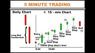 How to Trade the 5 Minute Chart Profitably with Price Action - How to analyse 5 minute chart 2018
