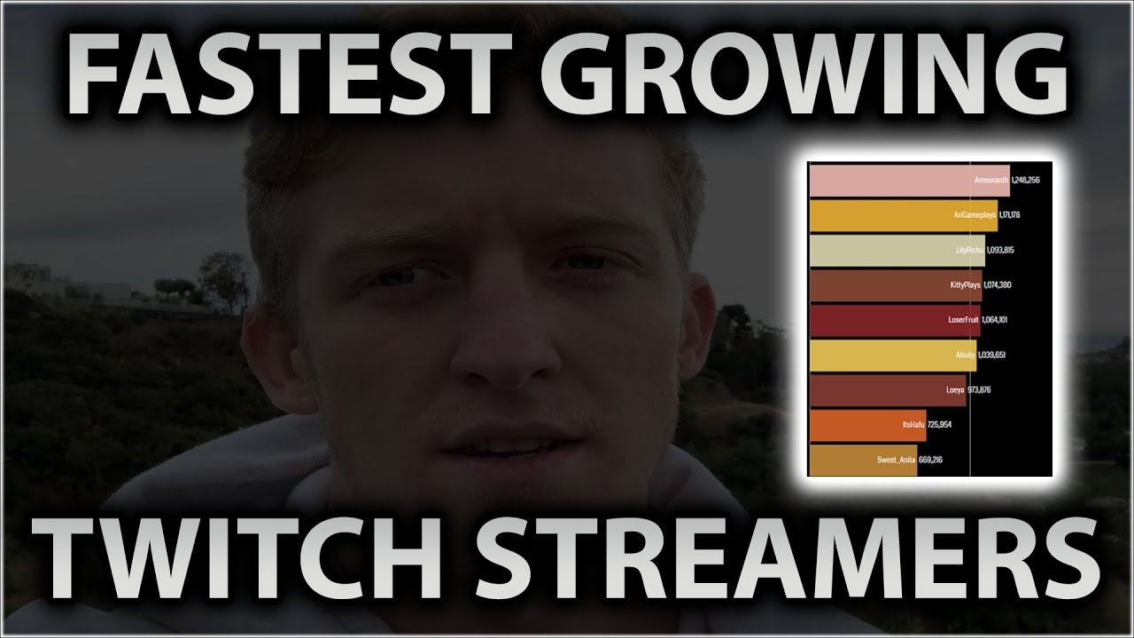 Fastest Growing Twitch Streamers