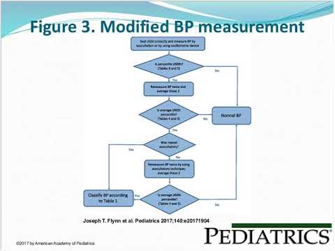 New Pediatric Hypertension Clinical Practice Guidelines