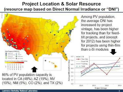 LBNL's Annual Solar Reports: Tracking the Sun & Utility-Scale Solar