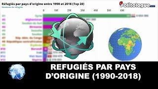 Population : Réfugiés par pays d'origine 🌍 - Politologue - Classement