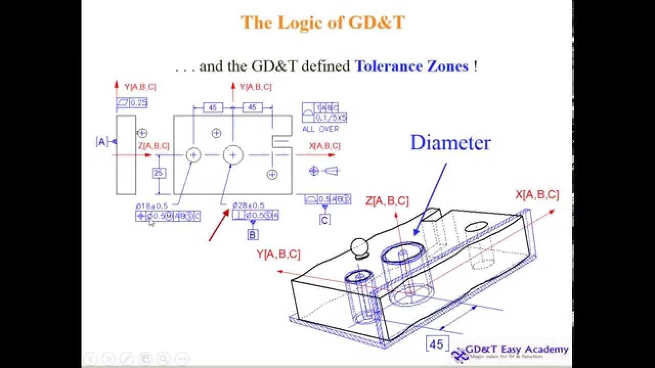 Asme Y14 5 2009 Gd T Video Tutorial Design Manufacturing Inspection Understanding Part6