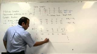 Método simplex ejemplo básico a mano, para maximizar [Simplex method to maximize]