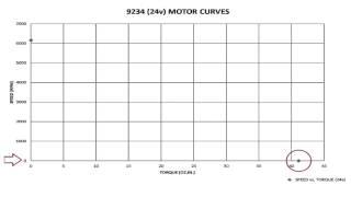 AMETEK Precision Motion Control - DC Motor Curves