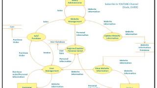 DFD;level 0,1,2;Tips;Cautions;Steps,Components - process,data flow,data store,external entity