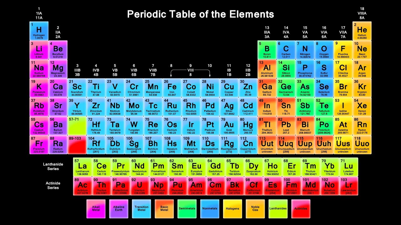 Fun Facts About Elements 1 20 Youtube
