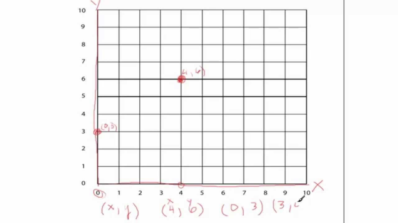 worksheet Graphing Coordinates Pictures graphing coordinates youtube coordinates