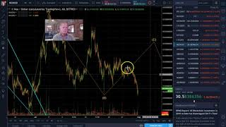 Bitcoin and Cryptocurrency Technical Analysis 7/31/18
