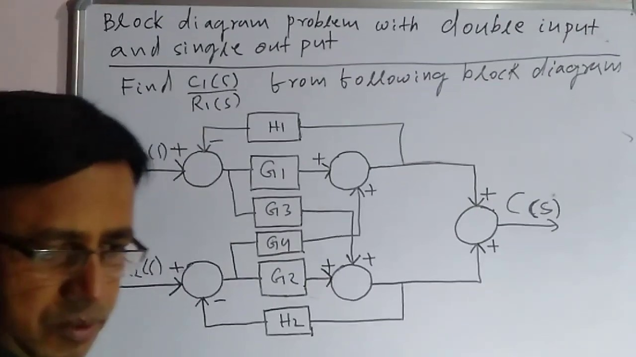 LECTURE#23 BLOCK DIAGRAM PROBLEM WITH TWO INPUT AND ONE OUTPUT(CONTROL  SYSTEM) - YouTubeYouTube