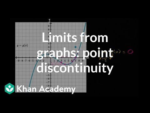 Graphical limit at point discontinuity
