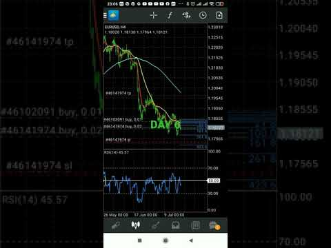 Challenge forex trading 50$ to 500$ DAY 6