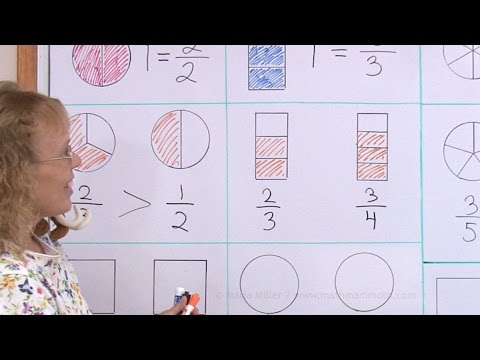 Comparing fractions visually - easy lesson for 2nd grade