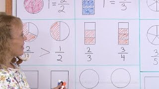 Comparing fractions visually - eąsy lesson for 2nd grade