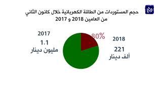 ارتفاع فاتورة المملكة النفطية 41% خلال الشهر الأول من العام الحالي