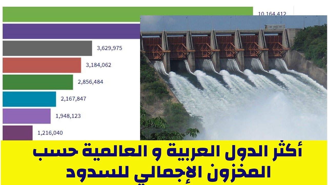 أكثر الدول العربية حسب المخزون الإجمالي للسدود