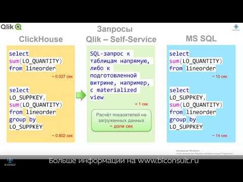 Как сделать Self Service BI от Qlik для ClickHouse, интеграция Clickhouse с Qlik Sense QlikView