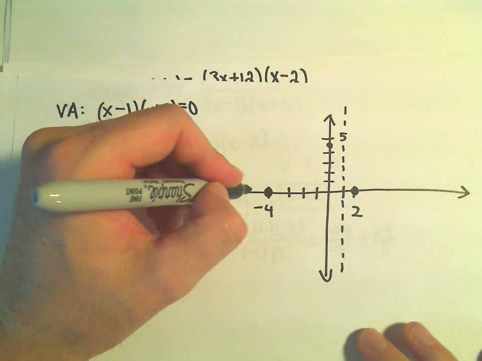 Graphing A Rational Function Example 1 Youtube