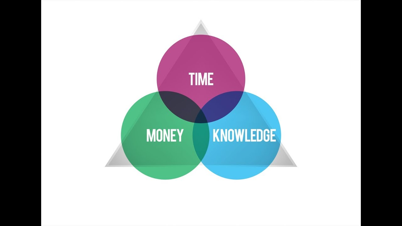 Pesos and Sense Explains: Aya\'s Investment Diagram (A.I.D) - YouTube