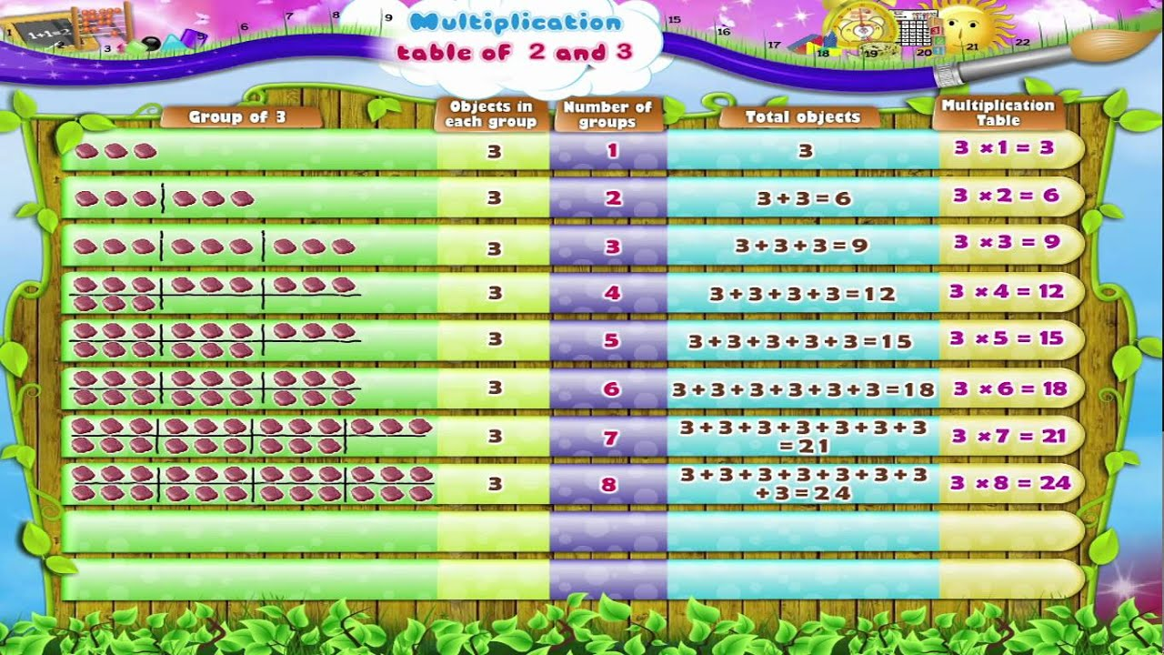 also learn grade maths multiplication table of and youtube rh