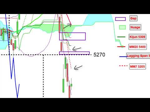 CAC40: analyse technique et matrice de trading pour Mardi [13/02/18]