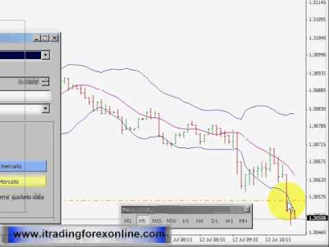 Scalping Technique For Forex Trader