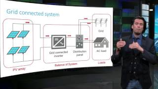 The components of PV systems - Sustainable Energy - TU Delft