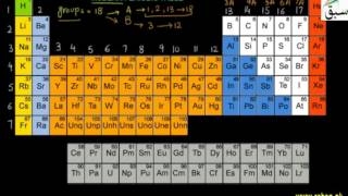 periodic table questions for railway