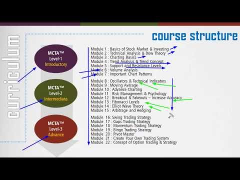 Master Certification in Technical Analysis - MCTA™