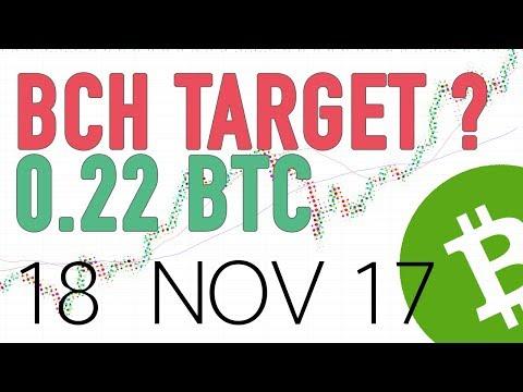 Bitcoin Cash technical analysis - Breakout & target?