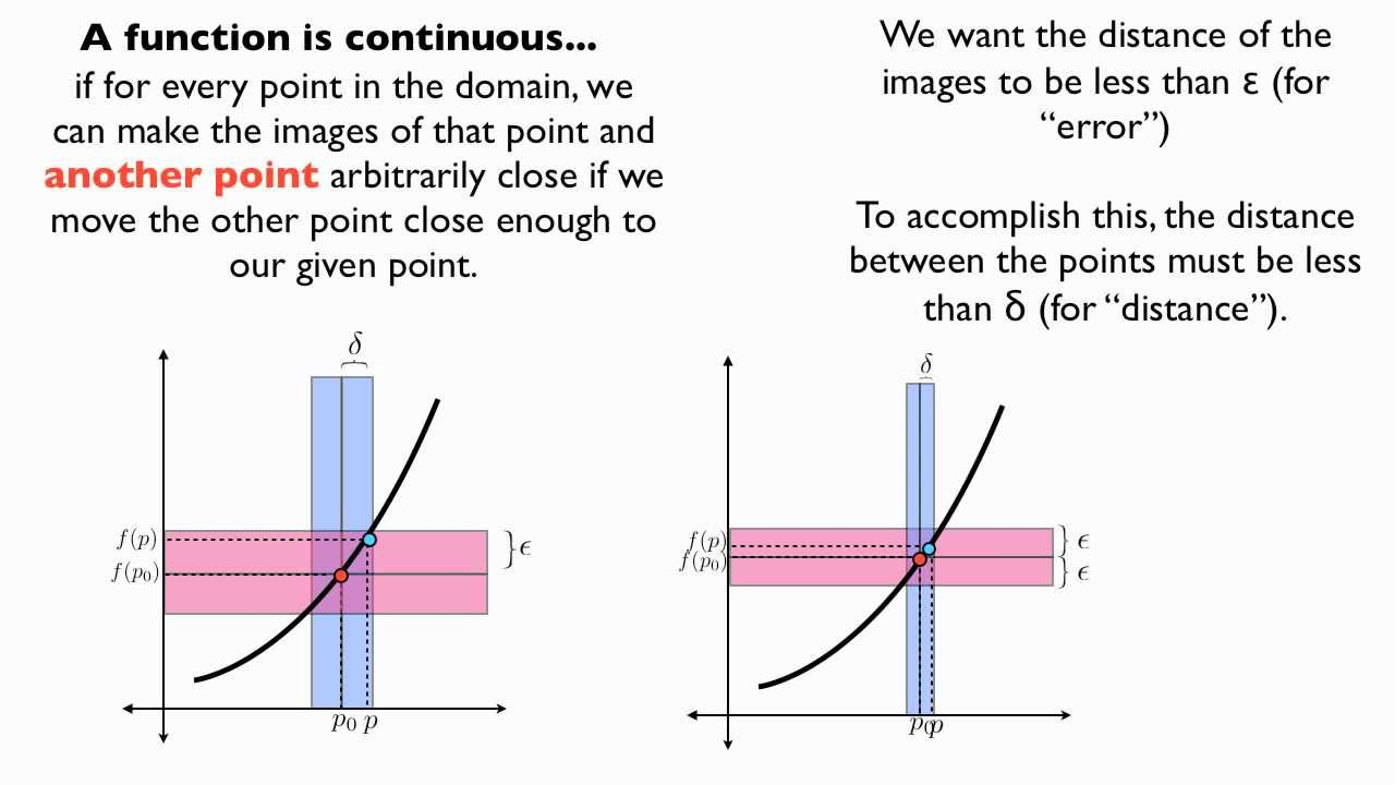 Continuous And Uniformly Continuous Functions Youtube