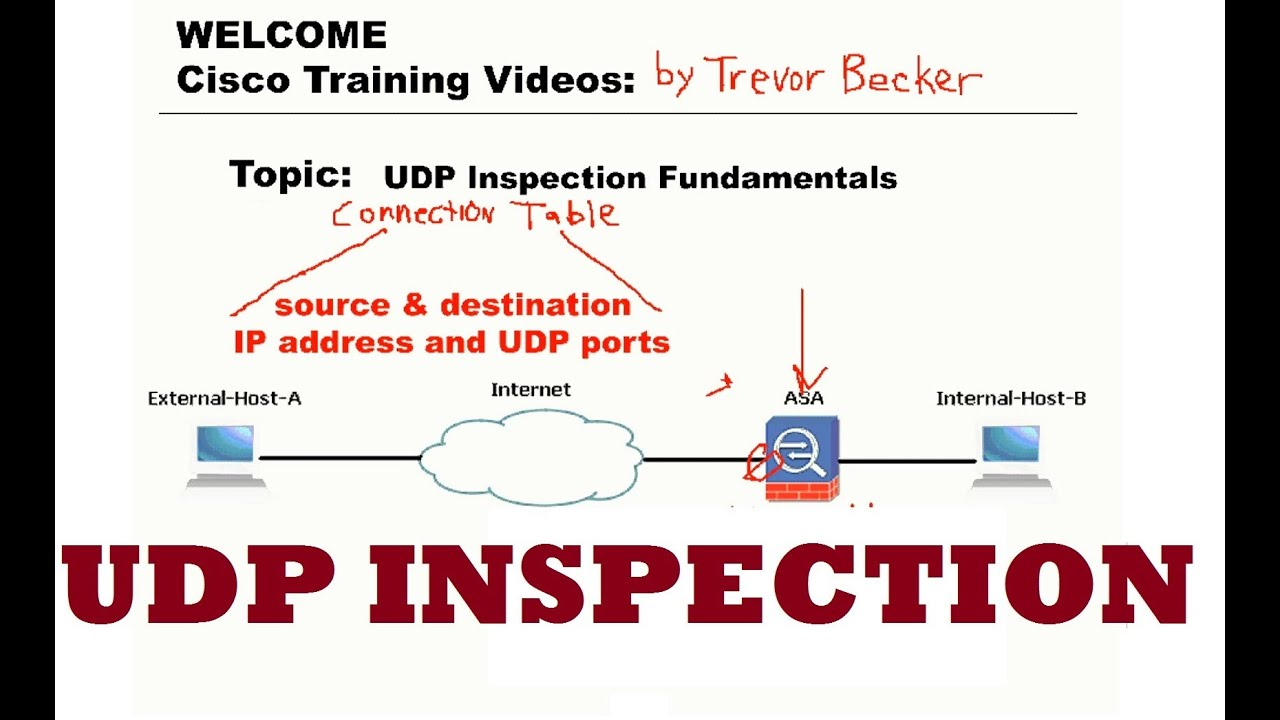 UDP stateful inspection Fundamentals : CCNP Security FIREWALL : Cisco  Training Videos