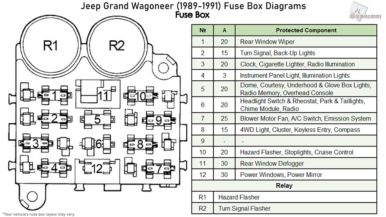 jeep grand wagoneer (1989-1991) fuse box diagrams - youtube  youtube