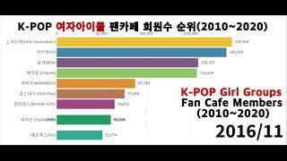 그래프로 보는 여자아이돌 팬카페 회원수 순위(2010년~2020년)