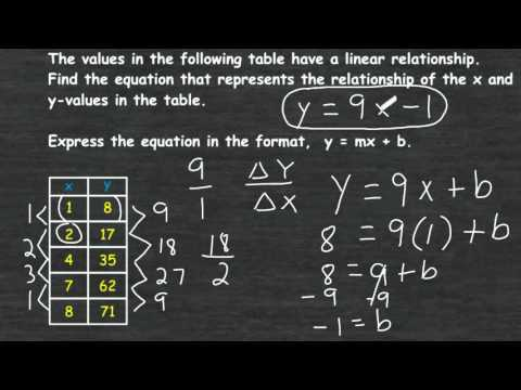 writing a linear equation from a function table youtube rh youtube com